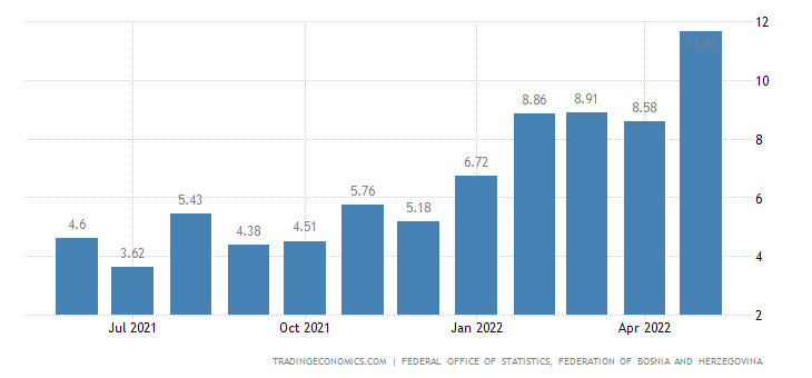 Bosnia And Herzegovina Wage Growth