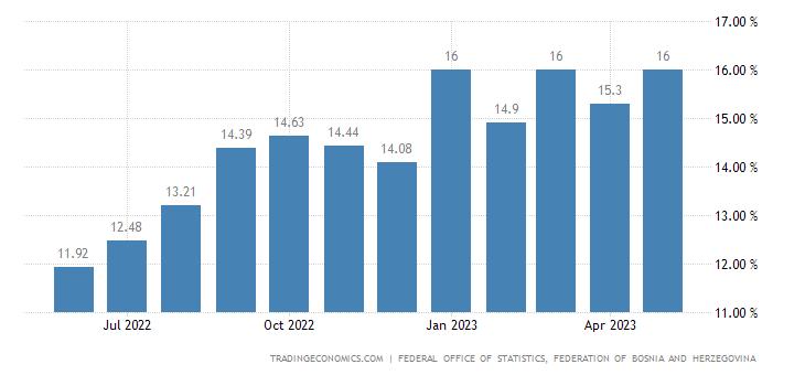 Bosnia And Herzegovina Wage Growth