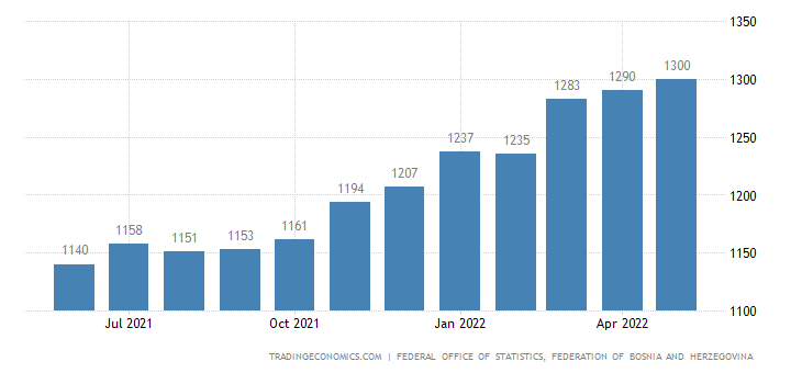 Bosnia And Herzegovina Average Monthly Wages in Manufacturing