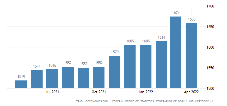 Bosnia And Herzegovina Average Monthly Wages