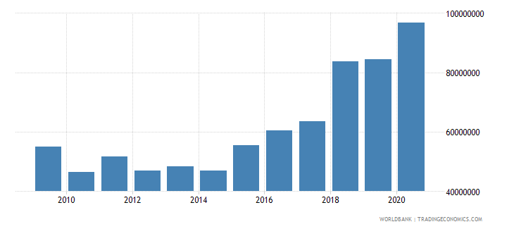 bosnia and herzegovina workers remittances and compensation of employees paid us dollar wb data