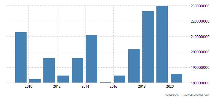 bosnia and herzegovina workers remittances and compensation of employees received us dollar wb data