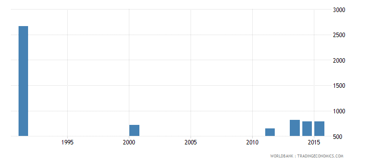 bosnia and herzegovina youth illiterate population 15 24 years male number wb data