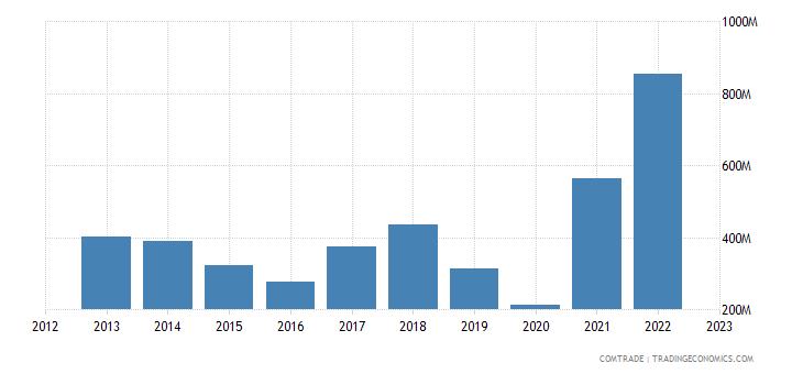 bosnia herzegovina exports aluminum