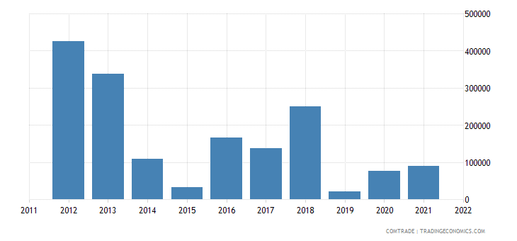 bosnia herzegovina exports argentina