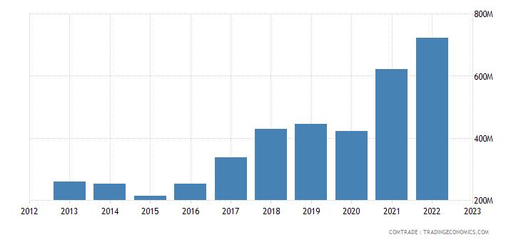 bosnia herzegovina exports articles iron steel