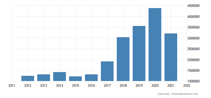 bosnia herzegovina exports australia