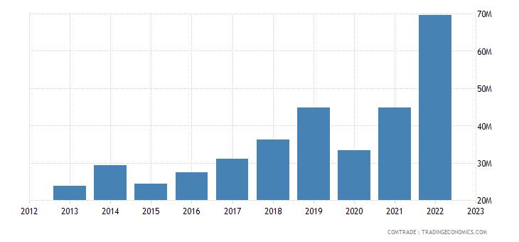bosnia herzegovina exports belgium