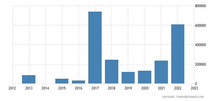 bosnia herzegovina exports chile