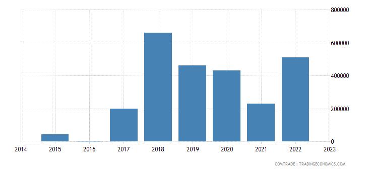 bosnia herzegovina exports colombia