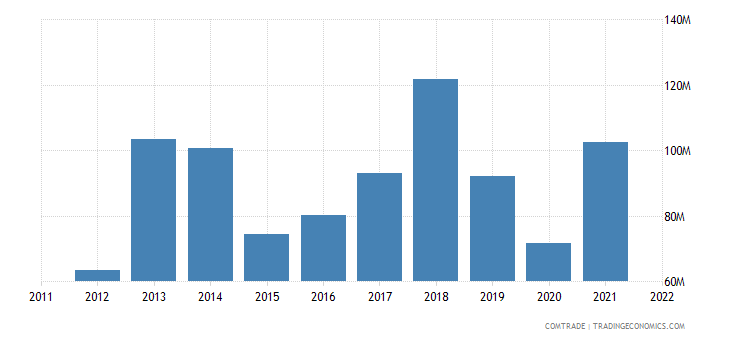 bosnia herzegovina exports czech republic