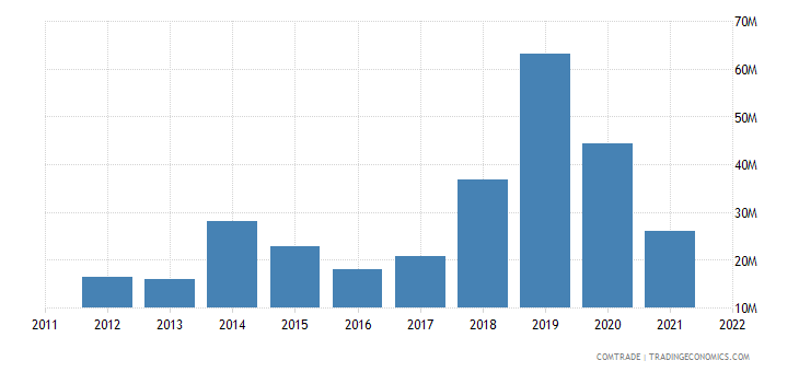 bosnia herzegovina exports egypt