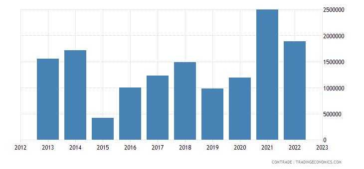 bosnia herzegovina exports finland