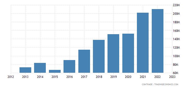 bosnia herzegovina exports france