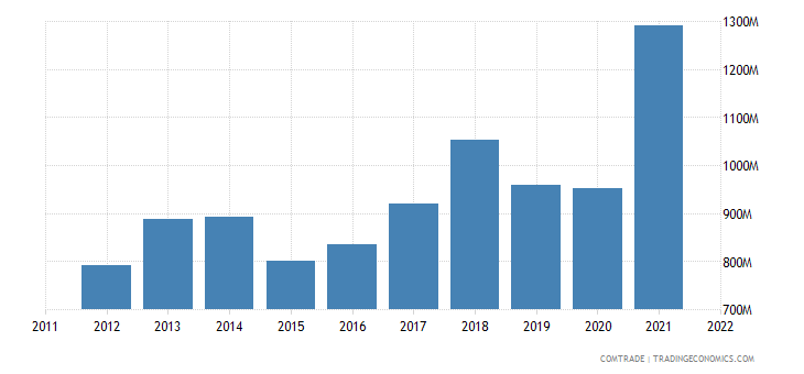 bosnia herzegovina exports germany