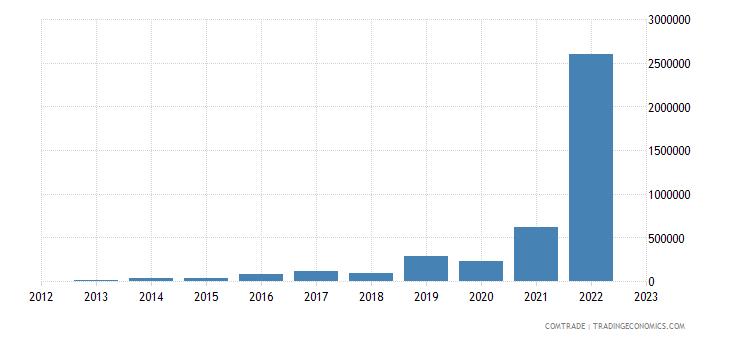 bosnia herzegovina exports ghana