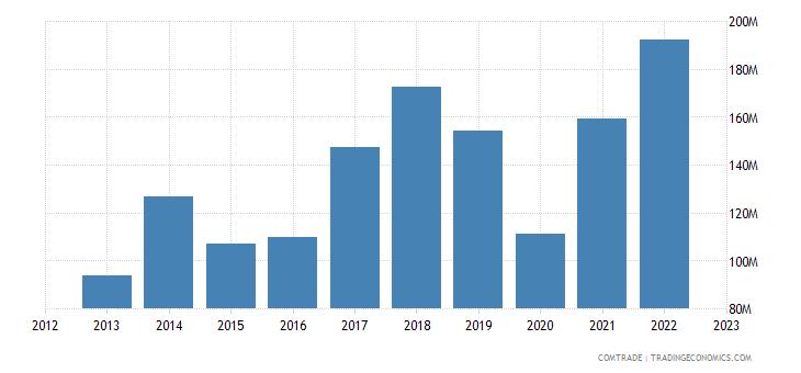 bosnia herzegovina exports hungary