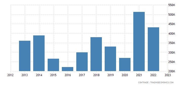 bosnia herzegovina exports iron steel