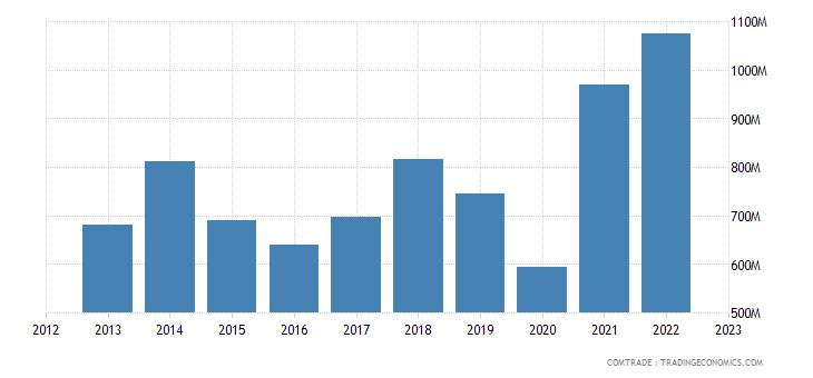 bosnia herzegovina exports italy
