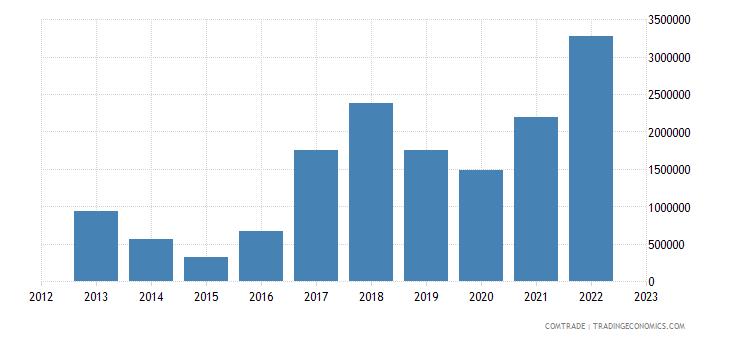 bosnia herzegovina exports latvia