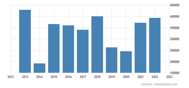 bosnia herzegovina exports luxembourg aluminum