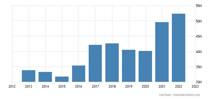 bosnia herzegovina exports luxembourg