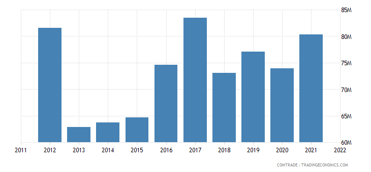 bosnia herzegovina exports macedonia
