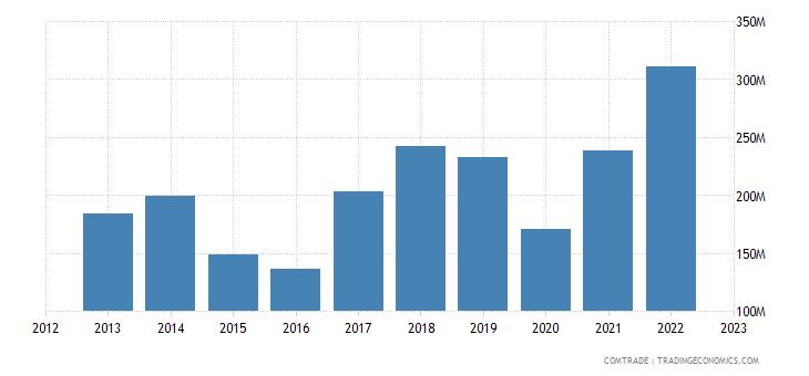 bosnia herzegovina exports montenegro