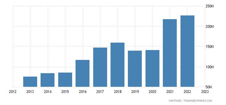 bosnia herzegovina exports netherlands