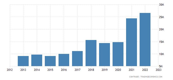 bosnia herzegovina exports norway