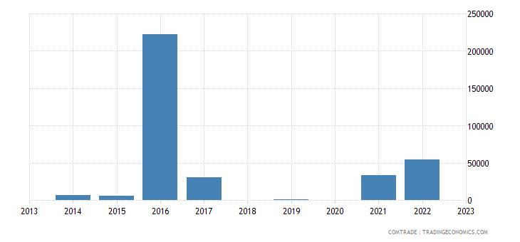bosnia herzegovina exports panama