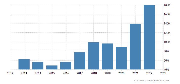 bosnia herzegovina exports poland
