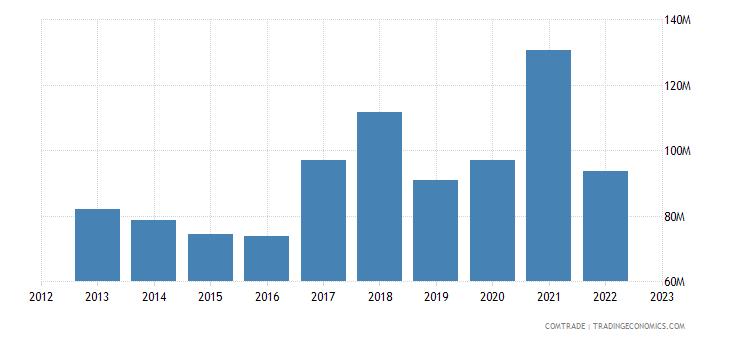 bosnia herzegovina exports romania
