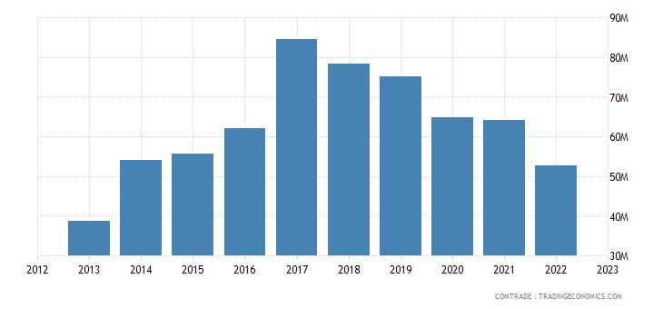 bosnia herzegovina exports russia
