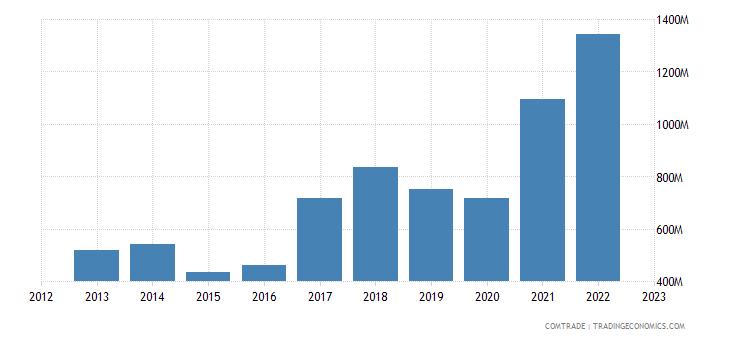 bosnia herzegovina exports serbia