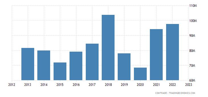 bosnia herzegovina exports slovakia