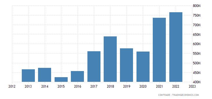 bosnia herzegovina exports slovenia