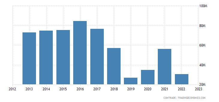 bosnia herzegovina exports spain