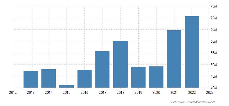 bosnia herzegovina exports sweden