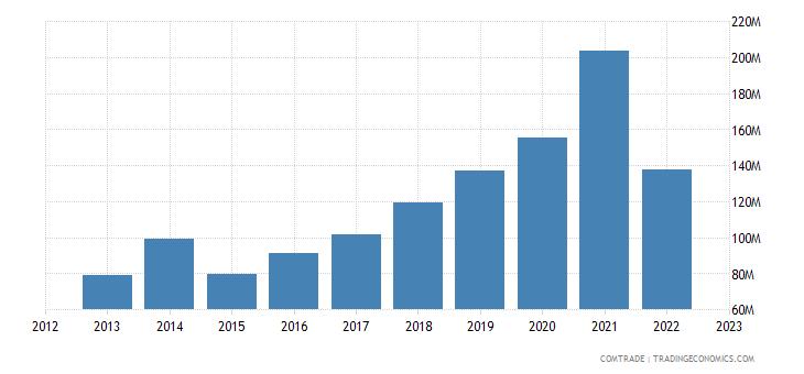 bosnia herzegovina exports switzerland