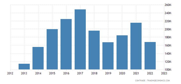bosnia herzegovina exports turkey