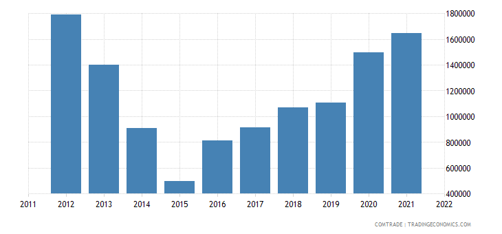 bosnia herzegovina exports united states articles iron steel