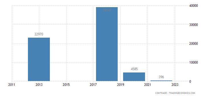 bosnia herzegovina exports uzbekistan