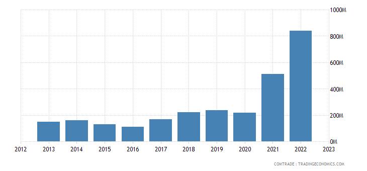 bosnia herzegovina imports aluminum