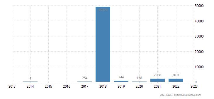 bosnia herzegovina imports american samoa