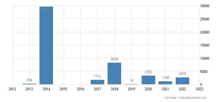 bosnia herzegovina imports antigua barbuda