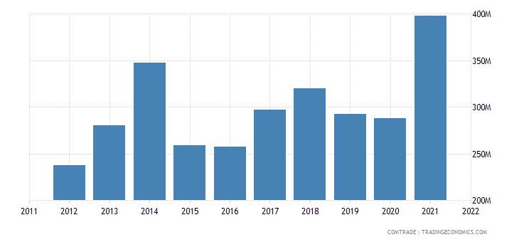 bosnia herzegovina imports articles iron steel