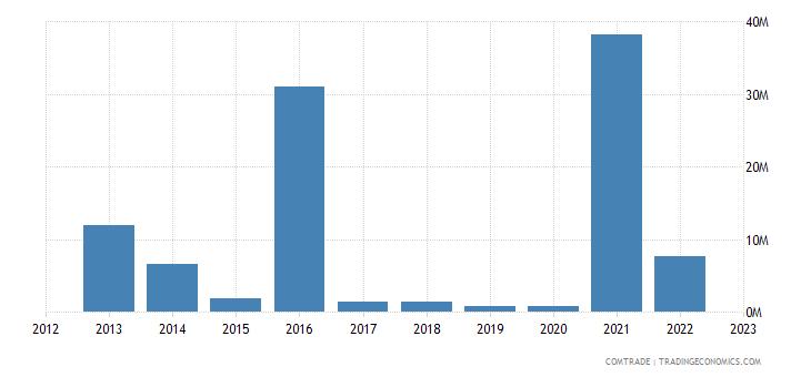 bosnia herzegovina imports australia