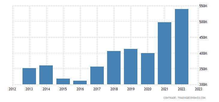 bosnia herzegovina imports austria