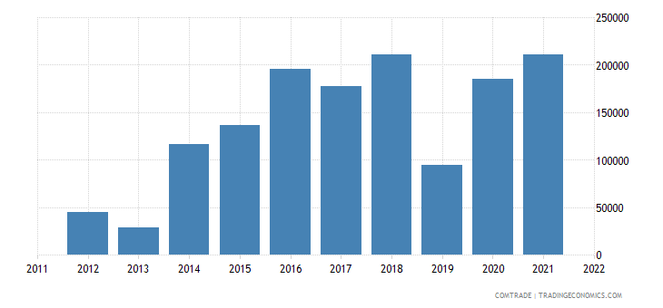 bosnia herzegovina imports bolivia